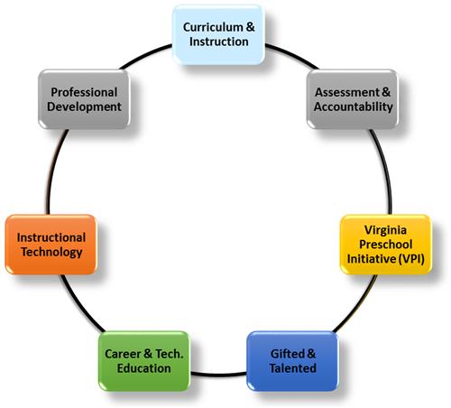 Student Achievement Overview
